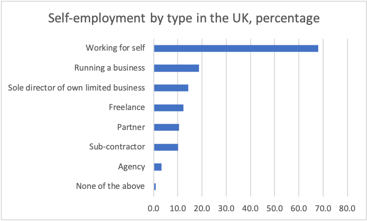 Self-employed by type in the UK